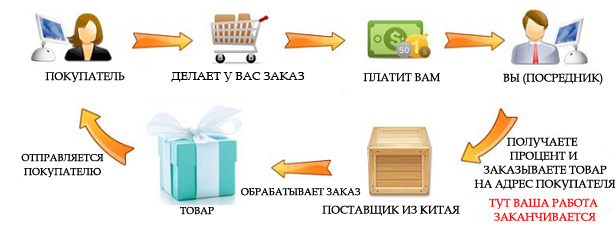 dropshipping Бизнес с Китаем (БСК)